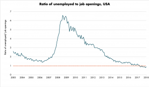 Rate of Unemployed to job openings